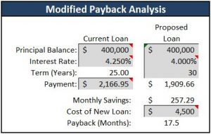 When to refinance - payback analysis