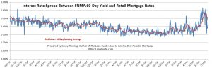 Lenders margins are declining from a two-year high