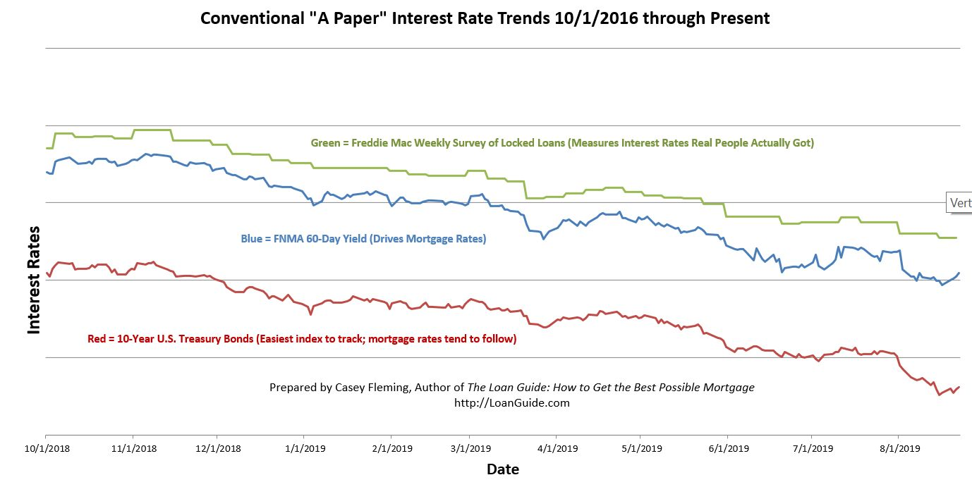 Mortgagerates have not followed wholesale interest rates down