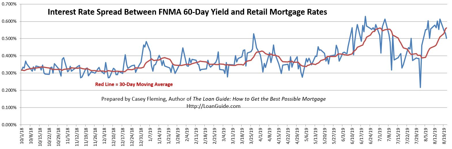 Lender margins have increased this month