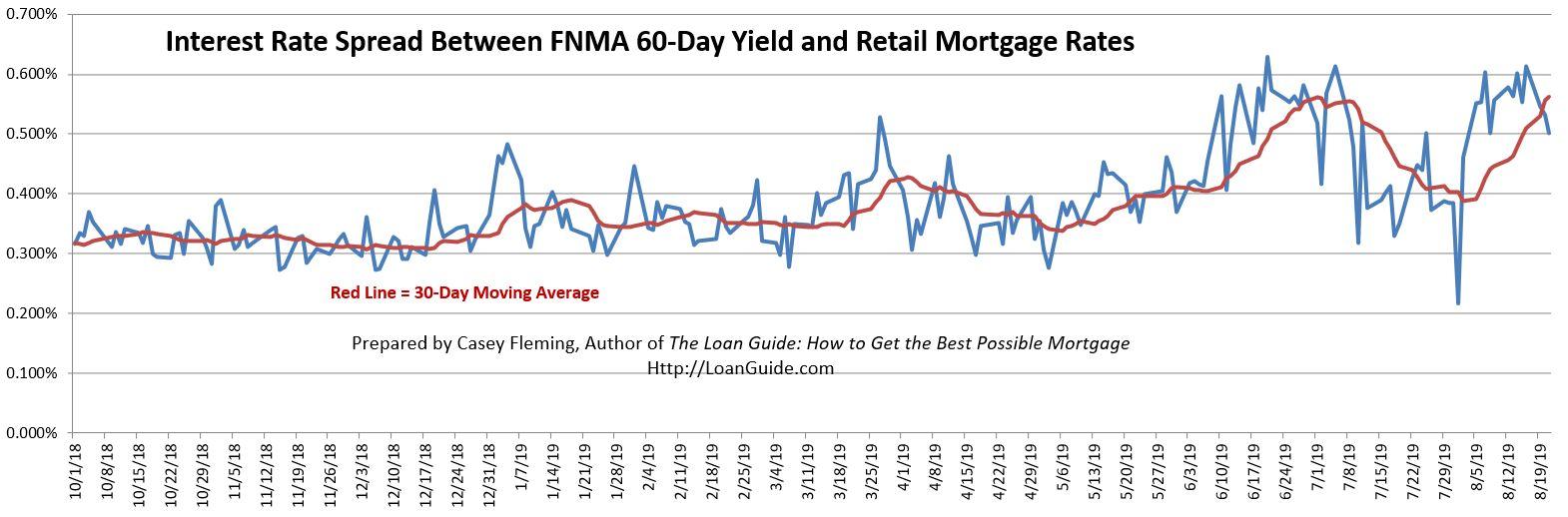 Lender margins have increased this month