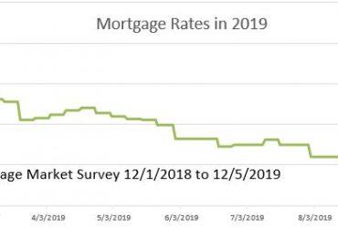 2019 Mortggae Rates