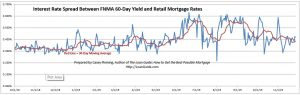 Mortgage margins over wholesale interest rates