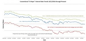 Chart of interest rates from 10/18 to present
