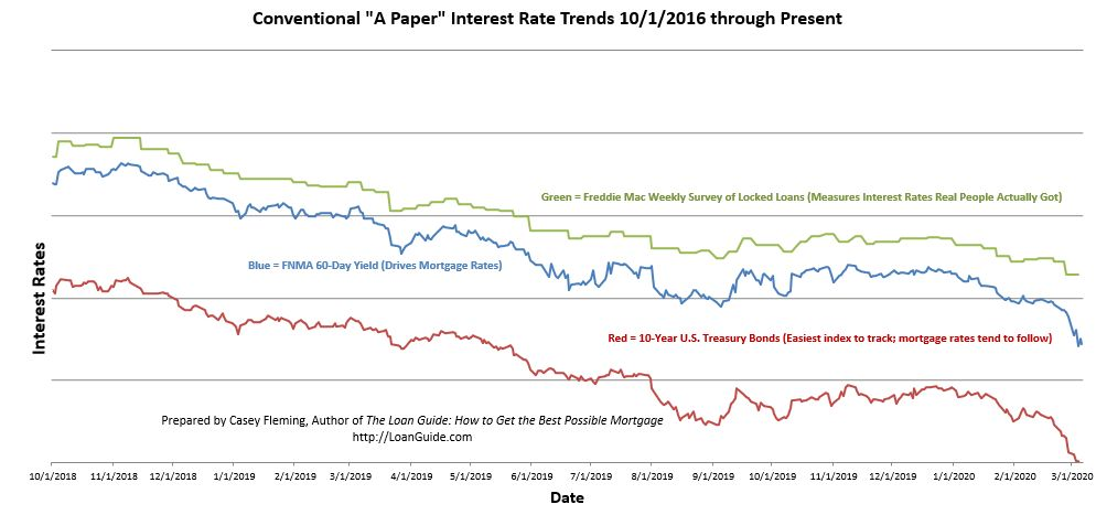 Interest rates 2018 to present